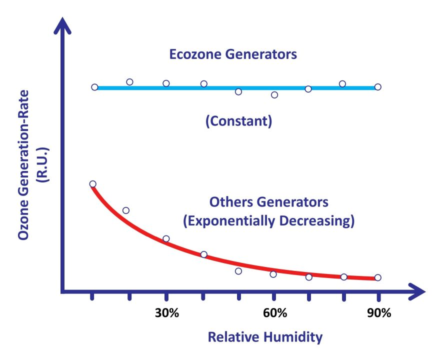 The dependency of ozone generation-rate on humidity: comparison between different technologies